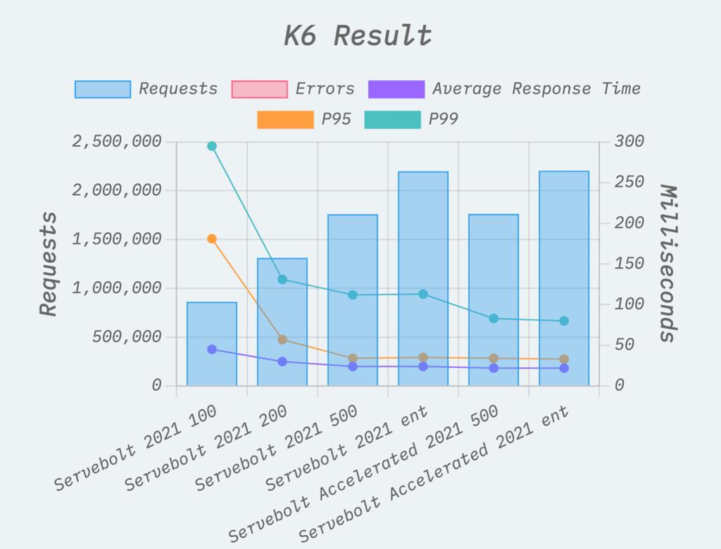 WP Hosting Benchmarks K6 Result for Servebolt