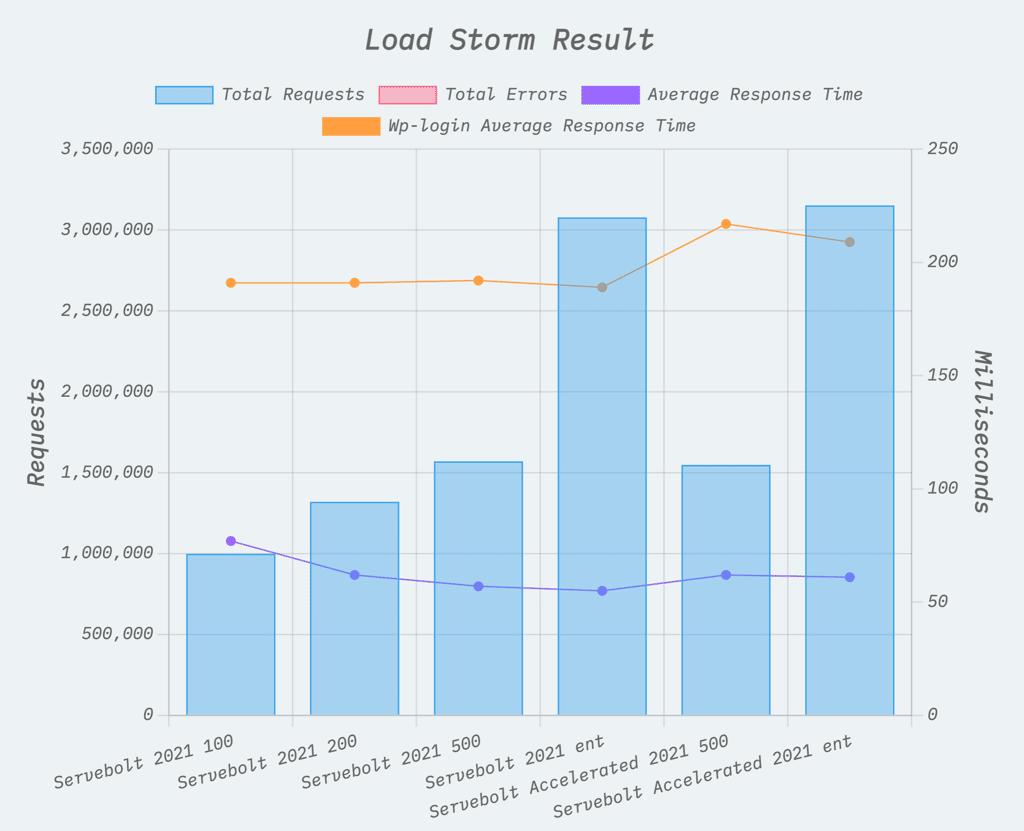 WP Hosting Benchmarks Load Storm Result for Servebolt