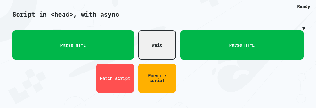 Load scripts with async