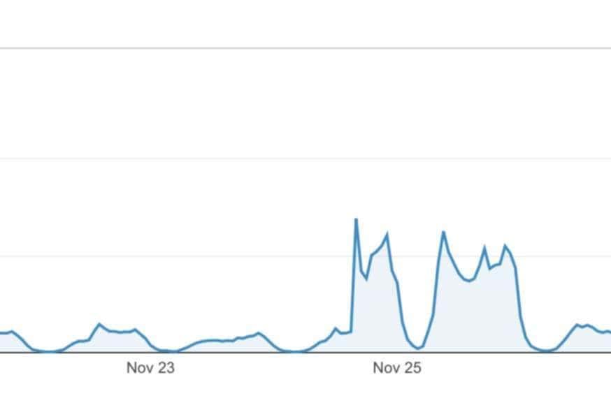Trending graph