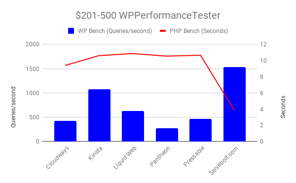 Servebolt dominates web performance hosting benchmarks 2019